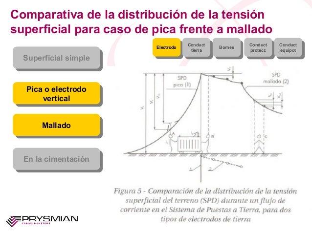 Comparativa de la distribución de la tensiónsuperficial para caso de pica frente a malladoSuperficial simpleSuperficial si...