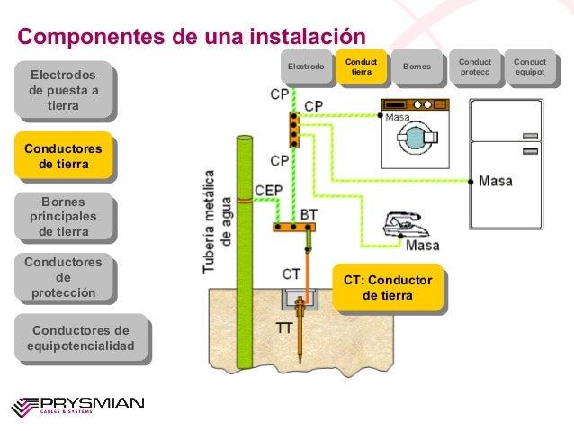 CT: Conductorde tierraCT: Conductorde tierraComponentes de una instalaciónElectrodosde puesta atierraElectrodosde puesta a...