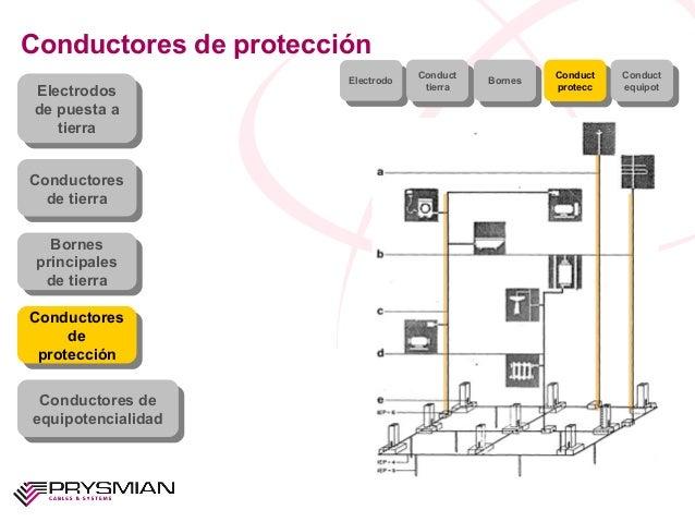 Conductores de protecciónElectrodosde puesta atierraElectrodosde puesta atierraConductoresde tierraConductoresde tierraBor...