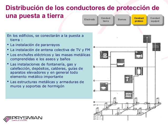 Distribución de los conductores de protección deuna puesta a tierraEn los edificios, se conectarán a la puesta atierra : ...