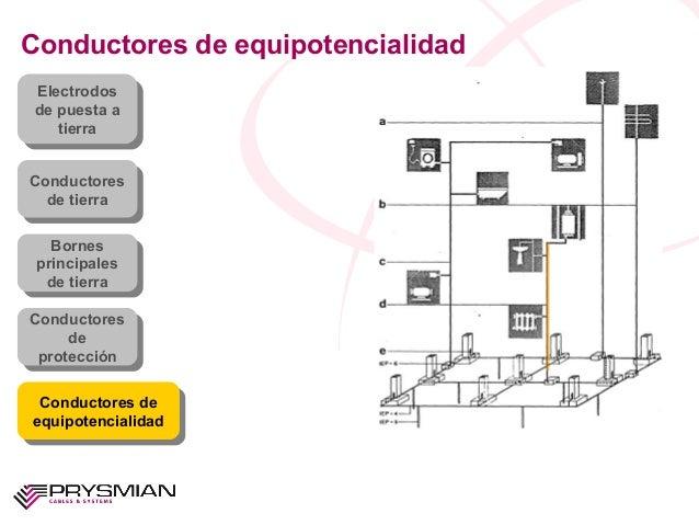Conductores de equipotencialidadElectrodosde puesta atierraElectrodosde puesta atierraConductoresde tierraConductoresde ti...