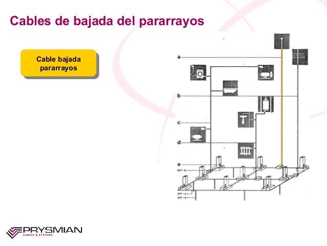 Cables de bajada del pararrayosCable bajadapararrayosCable bajadapararrayos