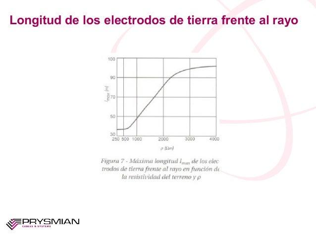 Longitud de los electrodos de tierra frente al rayo