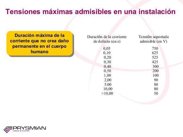 Tensiones máximas admisibles en una instalaciónDuración de la corrientede defecto (en s)Tensión soportadaadmisible (en V)0...
