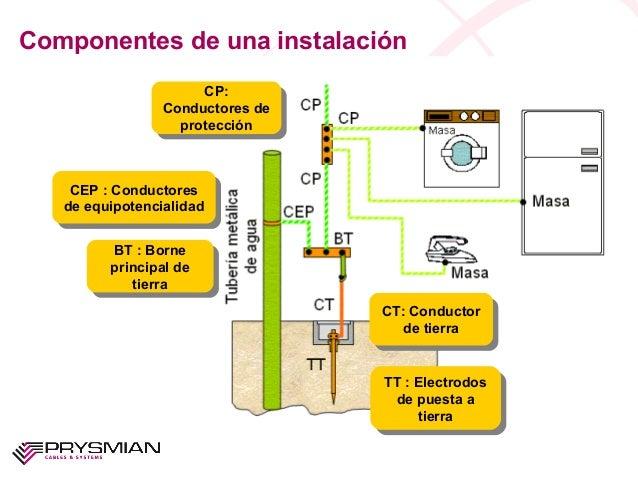 Componentes de una instalaciónTT : Electrodosde puesta atierraTT : Electrodosde puesta atierraCT: Conductorde tierraCT: Co...