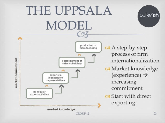 the uppsala models applicability on int The model is based on the uppsala model with input from studies on dynamic   rigorous assumptions not applicable in studies of individual firms  and lundan  (2008) on an interesting point, that is again the less than perfect functioning of.