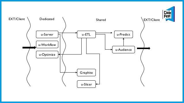 Архитектура • Communication: общение с внешним миром (HTTP, Database), постановка задач для ServiceWorker/Worker • Service...