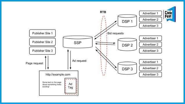 u-Server • Проприетарный HTTP сервер, написанный с нуля около 10 лет назад • Lua в качестве бизнес-логики