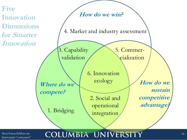 """Five Innovation Dimensions for Smarter Innovation How Great KM'ers are Innovation """"conveners"""" 16 Where do we compete? How ..."""