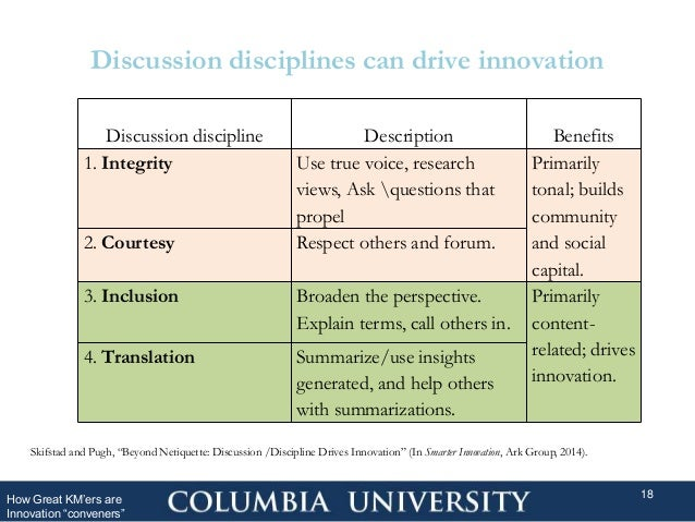 """Discussion disciplines can drive innovation How Great KM'ers are Innovation """"conveners"""" 18 Skifstad and Pugh, """"Beyond Neti..."""