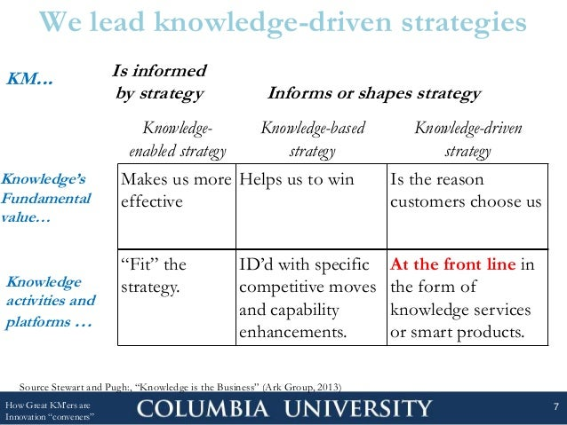 """We lead knowledge-driven strategies How Great KM'ers are Innovation """"conveners"""" 7 Knowledge's Fundamental value… Knowledge..."""