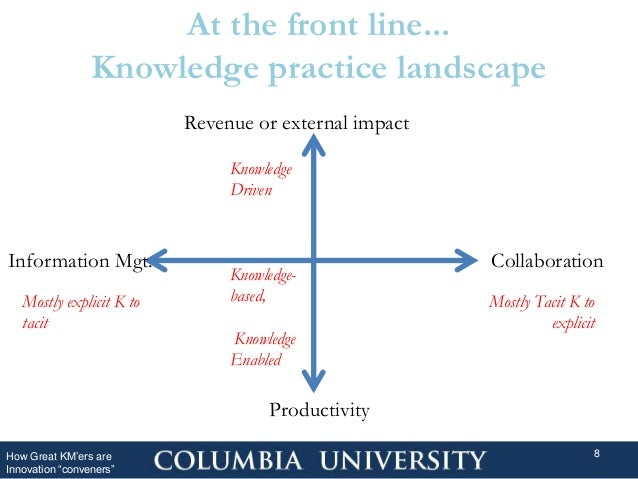 """At the front line... Knowledge practice landscape How Great KM'ers are Innovation """"conveners"""" 8 Revenue or external impact..."""
