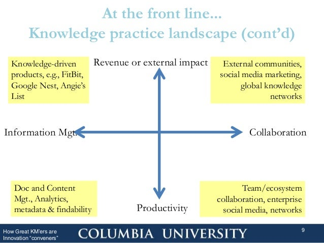 """At the front line... Knowledge practice landscape (cont'd) How Great KM'ers are Innovation """"conveners"""" 9 Revenue or extern..."""