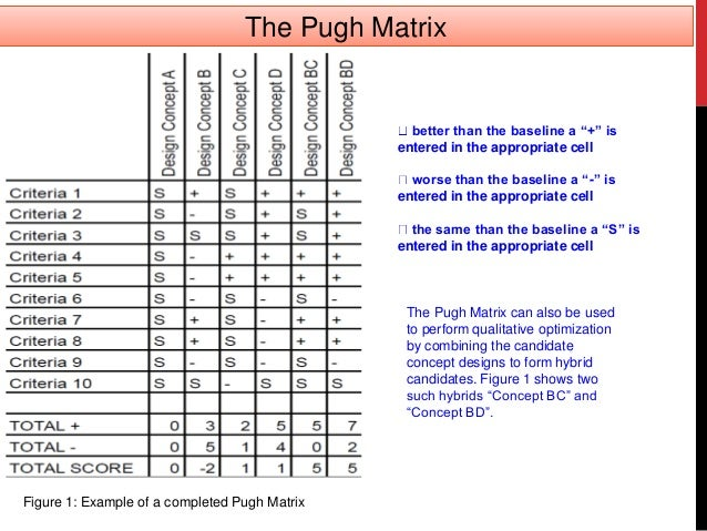 pugh matrix The pugh matrix is one of the most widely used methods of finding out the best solution once a number of alternate solutions have been generated the success of the pugh matrix is in its simplicity the tool is not very mathematically intensive and.