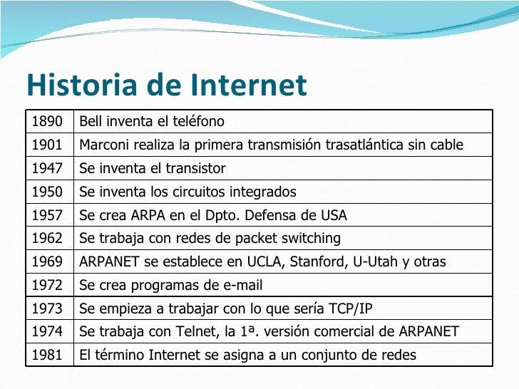 Historia de Internet 1890 Bell inventa el teléfono 1901 Marconi realiza la primera transmisión trasatlántica sin cable 194...