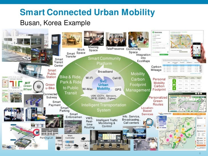 Tony Kim Smart And Connected Urban Mobility Concept And