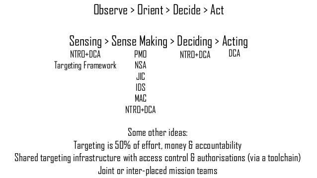 Observe > Orient > Decide > Act Sensing > Sense Making > Deciding > Acting NTRO+DCA Targeting Framework PMO NSA JIC IDS MA...