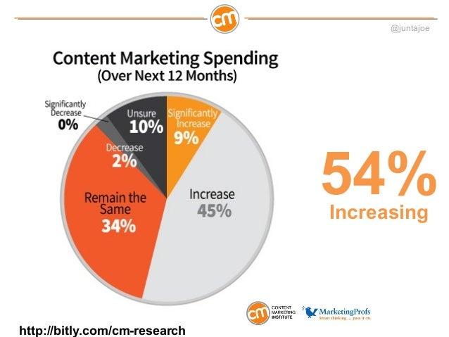 @juntajoeWhy Are We Here?Just 36% believe theircontent marketing is effective