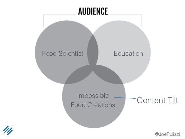 @JoePulizzi Food Scientist Education Impossible Food Creations Content Tilt
