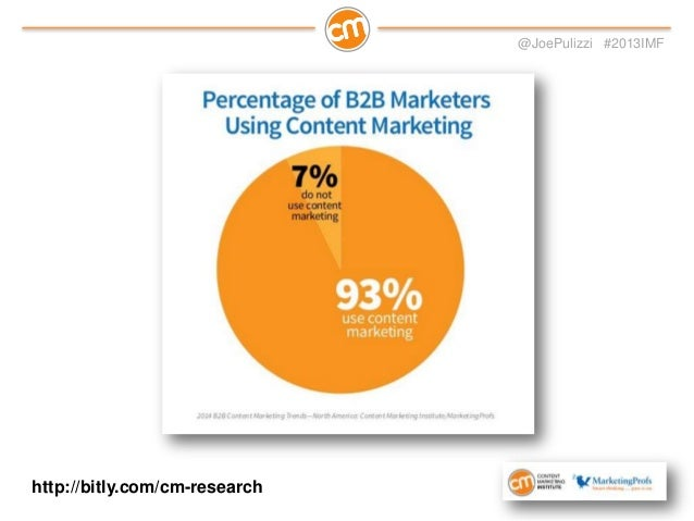@JoePulizzi #2013IMF  Just 42% believe their content marketing is effective