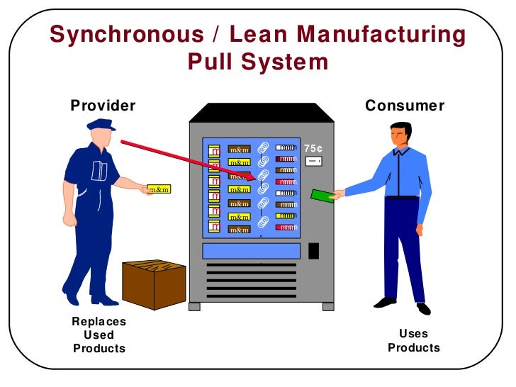 lean production delivery system essay example Common lean questions  tps is described as a manufacturing system, but the thinking of tps or lean applies to any function whether you¹re dealing with 15,000 .