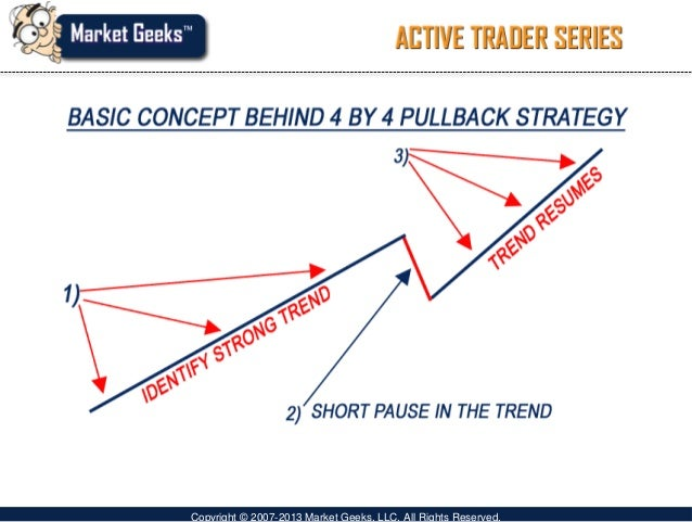 Pullback trading strategies
