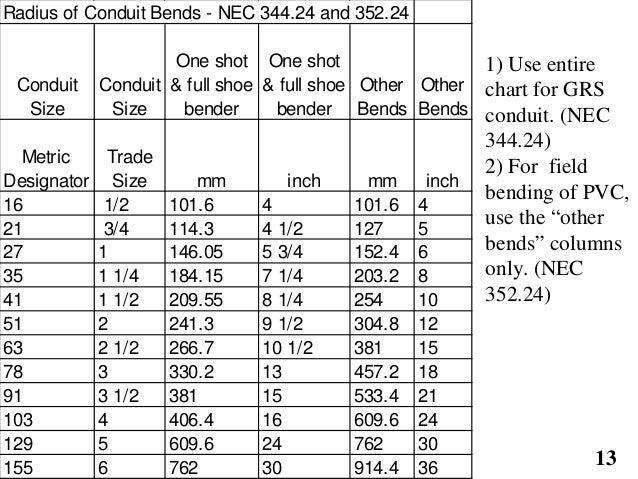 Conduit bend radius chart dolapgnetband conduit bend radius chart greentooth Image collections