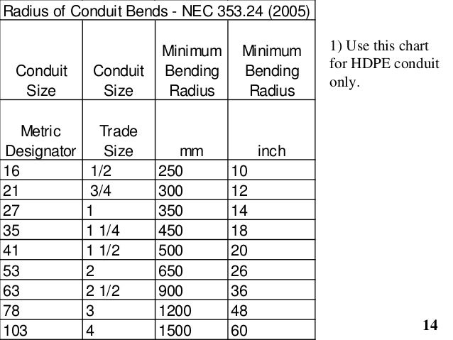 Amazing wire size chart for conduit ornament schematic diagram nec wire size chart conduit wiring diagram keyboard keysfo Image collections