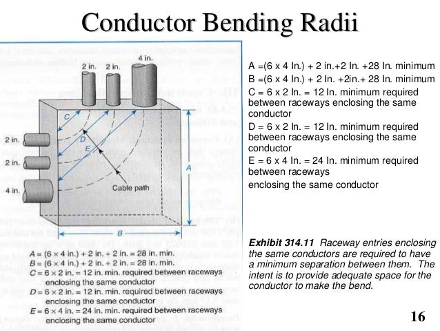 Pullbox sizing conductor bend radii 16 greentooth Image collections