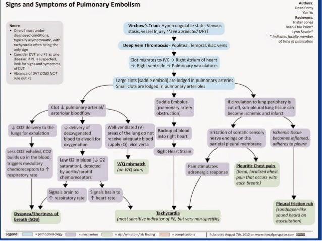 Complications 9 Diagnosis Tests Pulmonary Embolism
