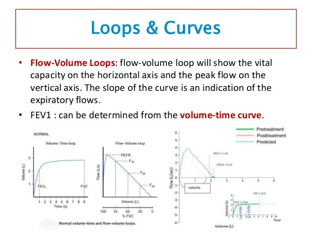 • Flow-Volume Loops: • The flow-volume loop must be examined to ensure the validity of the test. • It should rapidly rise ...