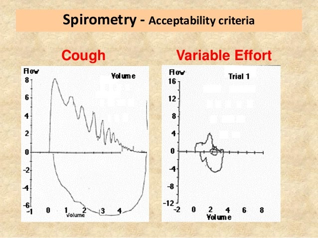 spirometry diagnosing vital capacity Understanding your breathing test results  the forced vital capacity  tests are needed to diagnose conditions detected by spirometry abnormalities.