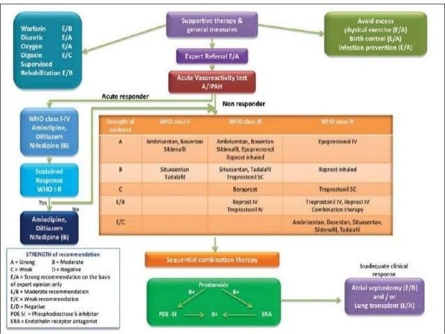 CONGENITAL SYSTEMIC TO    PULMONAY SHUNTS It is common for large post-tricuspid cardiac shunts    (e.g.VSD, PDA) less com...