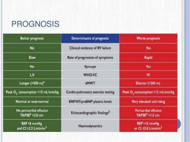 pulmonale hypertensie prognose