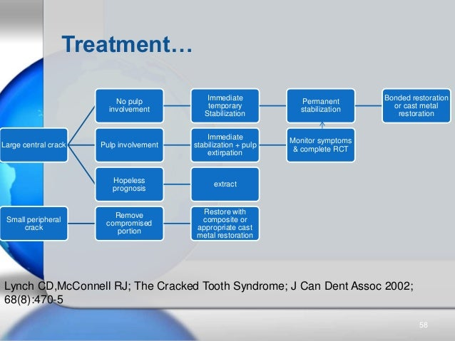 Treatment… Lynch CD,McConnell RJ; The Cracked Tooth Syndrome; J Can Dent Assoc 2002; 68(8):470-5 Large central crack No pu...