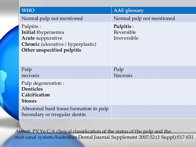 CLASSIFICATIONS…. Abbott, PV,Yu C;A clinical classification of the status of the pulp and the root canal system;Australian...