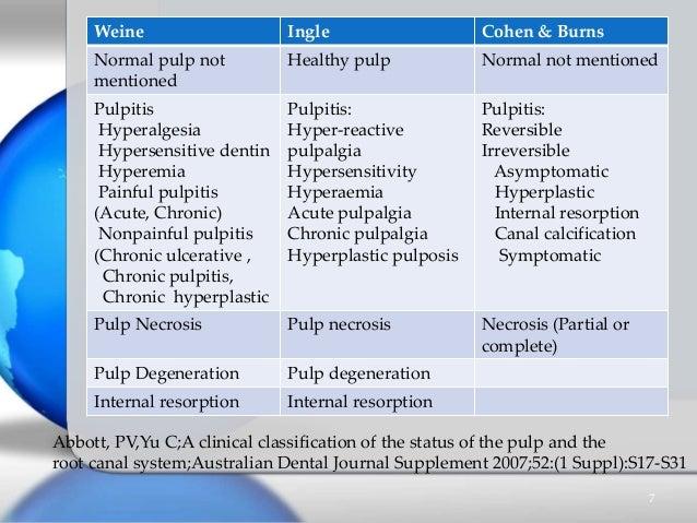 Weine Ingle Cohen & Burns Normal pulp not mentioned Healthy pulp Normal not mentioned Pulpitis Hyperalgesia Hypersensitive...