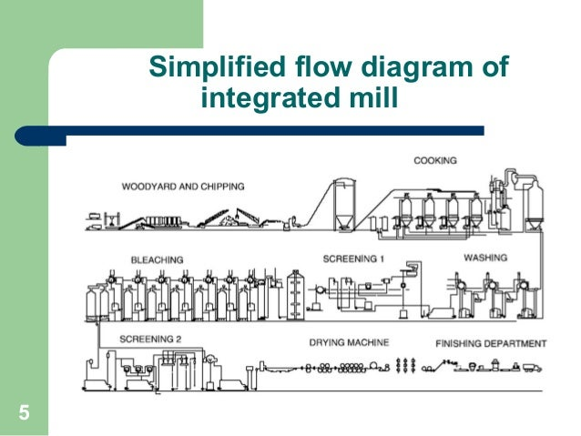 pulp and paper industry rh slideshare net Paper Making Process Flow Diagram