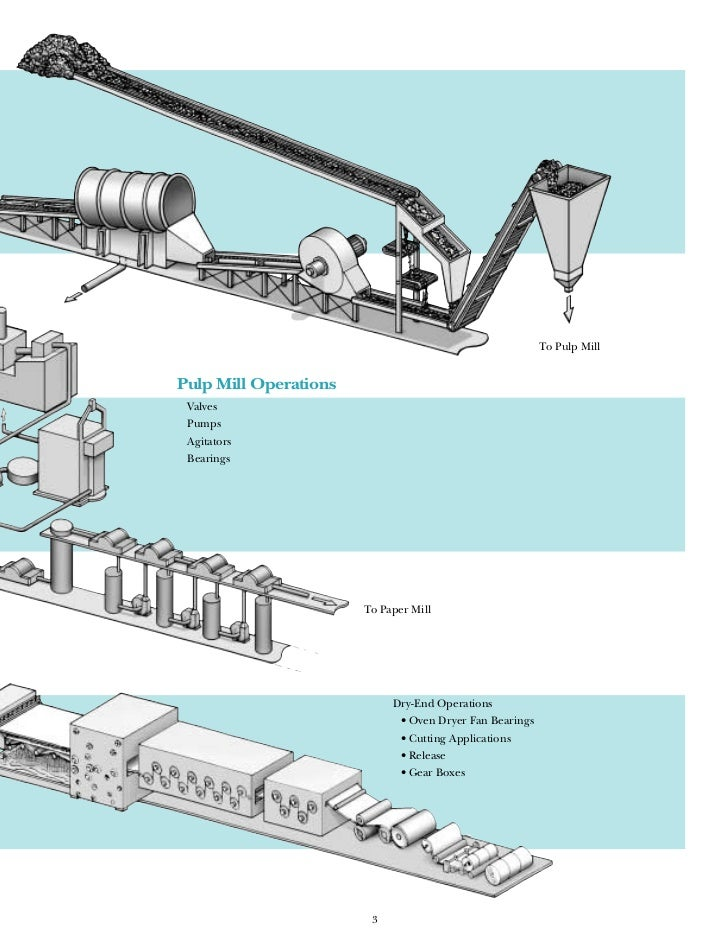 Pulp And Paper Industry Maintenance Guide