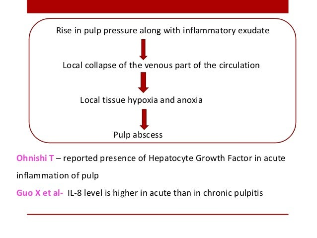 Rise in pulp pressure along with inflammatory exudate Local collapse of the venous part of the circulation Local tissue hy...