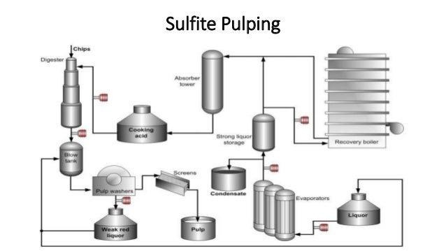 Pulp Industries