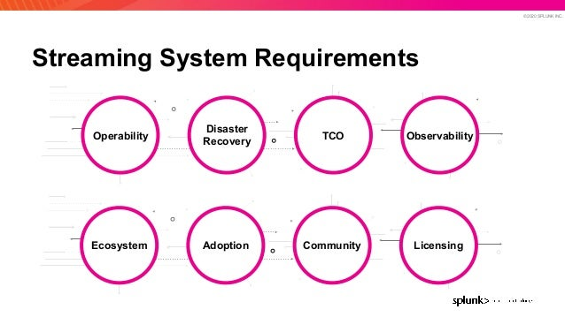 © 2020 SPLUNK INC. Streaming System Requirements AdoptionEcosystem Community Licensing Disaster Recovery Operability TCO O...