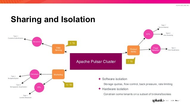 © 2019 SPLUNK INC. Sharing and Isolation Apache Pulsar Cluster Product Safety ETL Fraud Detection Topic-1 Account History ...