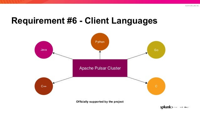 © 2019 SPLUNK INC. Requirement #6 - Client Languages Apache Pulsar Cluster Java Python Go C++ C Officially supported by th...