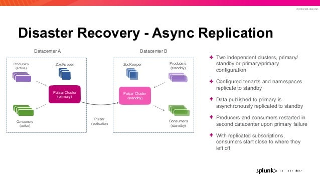 © 2019 SPLUNK INC. Disaster Recovery - Async Replication ✦ Two independent clusters, primary/ standby or primary/primary c...