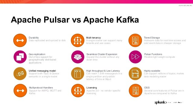 © 2019 SPLUNK INC. Apache Pulsar vs Apache Kafka Multi-tenancy A single cluster can support many tenants and use cases Sea...