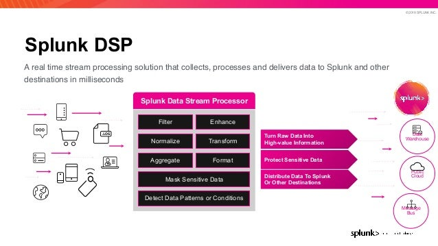 © 2019 SPLUNK INC. Splunk DSP A real time stream processing solution that collects, processes and delivers data to Splunk ...