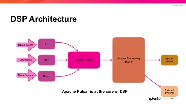 © 2019 SPLUNK INC. DSP Architecture HEC S2S Batch Apache Pulsar Stream Processing Engine External Systems REST Client Forw...