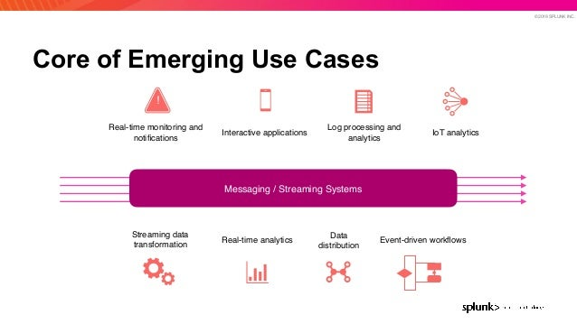 © 2019 SPLUNK INC. Core of Emerging Use Cases Streaming data transformation Data distribution Real-time analytics Real-tim...