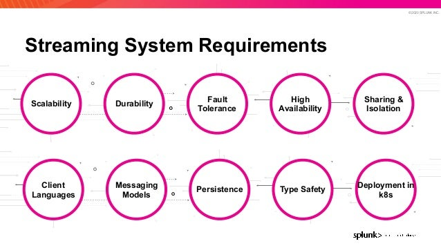 © 2020 SPLUNK INC. Streaming System Requirements DurabilityScalability Fault Tolerance High Availability Sharing & Isolati...
